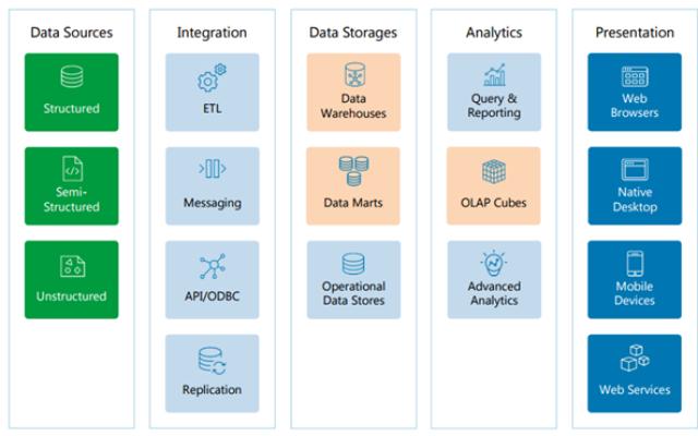 Big Data Analytics Reference Architectures - Big Data on