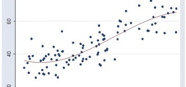 Featured Image for What is Regression Analysis?