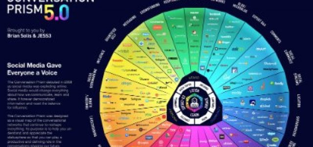 Featured Image for The 2017 Social Media Universe in One Infographic: Introducing The Conversation Prism 5.0