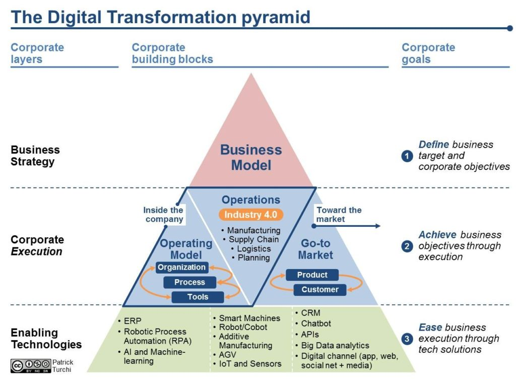 The Digital Transformation Pyramid A Business Driven