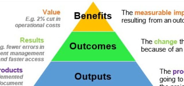 Featured Image for Benefits Realization and Benefits Management