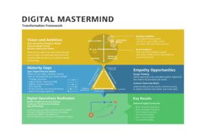 Digital transformation Mordecai Holtz