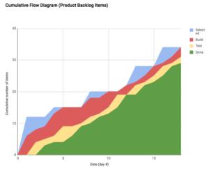 kanban cumulative flow diagram
