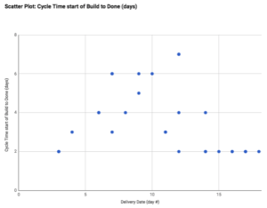 kanban scatter plot