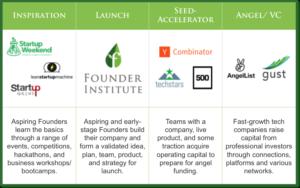 Founder Institute StartUp