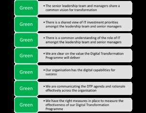 Digital transformation programmes