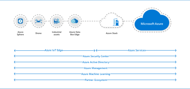 Featured Image for Microsoft Azure enables a new wave of edge computing. Here's how.