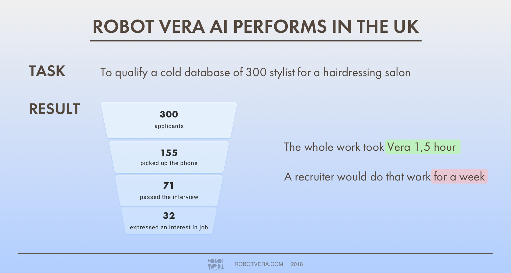 Can Robots improve the Recruitment Process? - The Digital