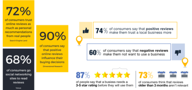 Featured Image for How to generate positive reviews for your business – Marketing And Growth Hacking