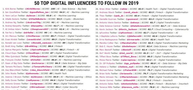 Featured Image for 50 Top Digital Influencers to Follow in 2019