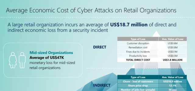 Featured Image for 60 percent of retail organizations in Asia Pacific delay digital transformation progress due to cybersecurity concerns – Asia News Center
