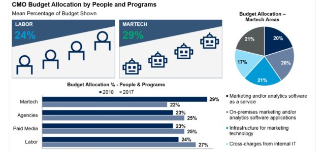 Featured Image for Martech jumps to 29% of the CMO's budget in Gartner's 2018-2019 survey – Chief Marketing Technologist
