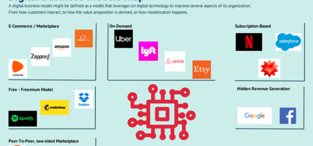 Search Result Image for 'Digital Business Models Map: The Most Popular Digital Business Model Types'