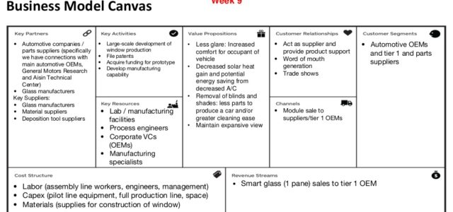 Featured Image for Business Model Canvas • Automotive