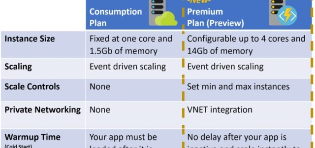 Featured Image for Announcing the Azure Functions Premium plan for enterprise serverless workloads