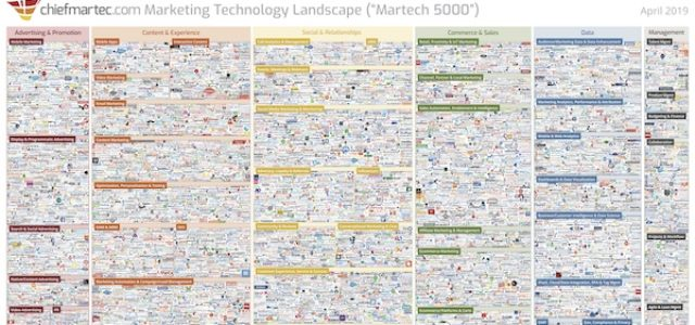 Featured Image for Marketing Technology Landscape Supergraphic (2019): Martech 5000 (actually 7,040)