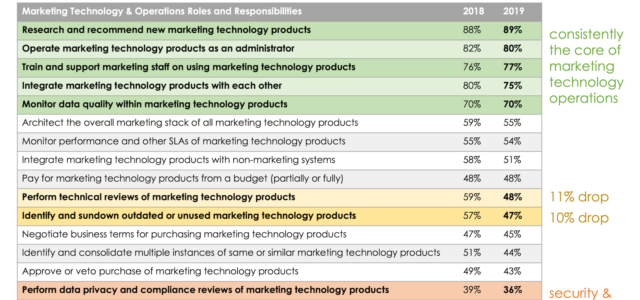 Featured Image for What are the job responsibilities of marketing technology management?