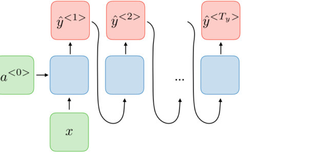 Featured Image for Natural Language Processing: From Basics, to using RNN and LSTM