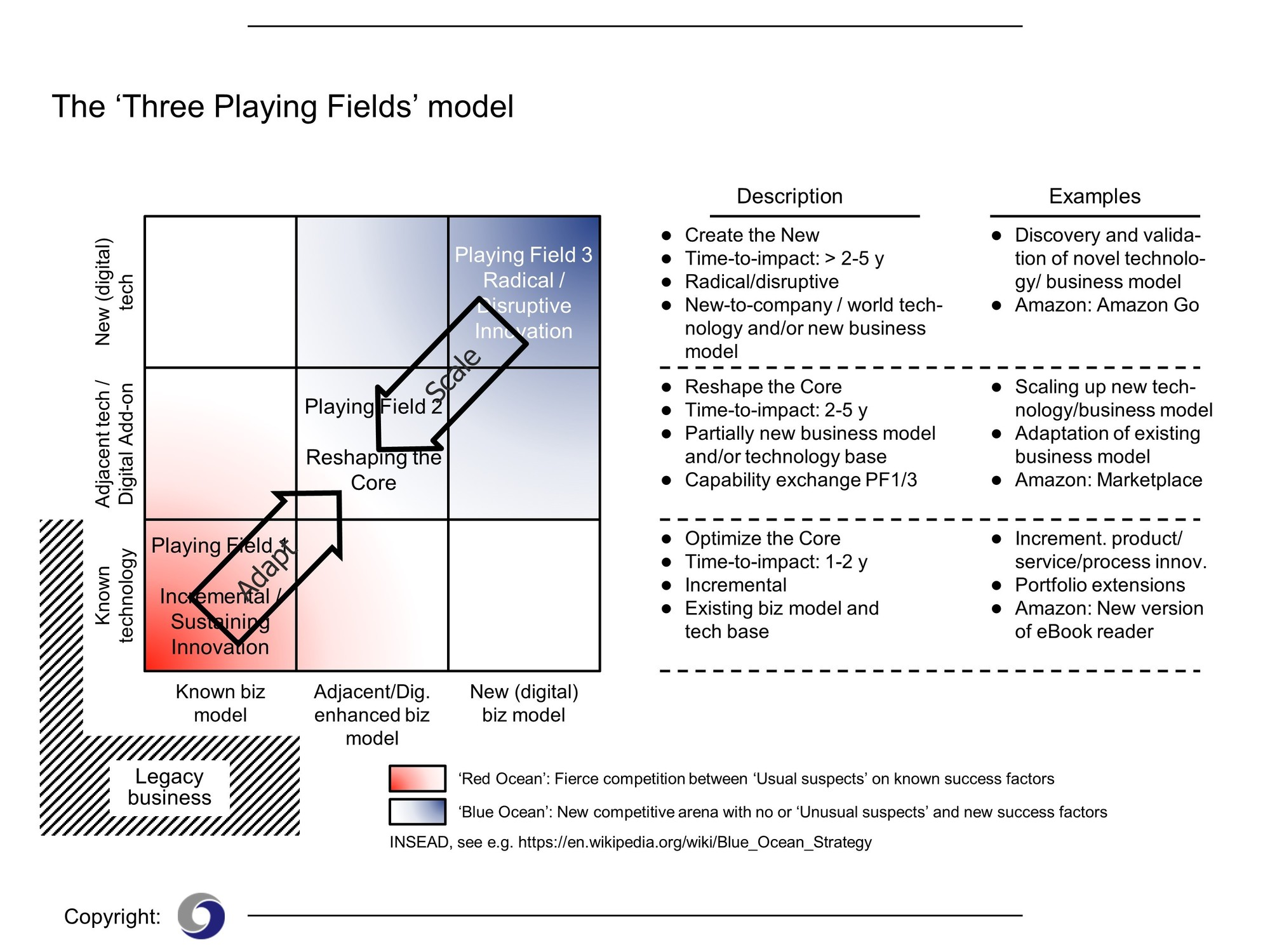 Scaling-up: The framework - The Digital Transformation People