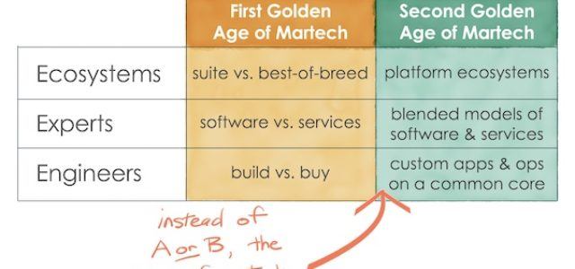 Featured Image for 3 trends driving the Second Golden Age of Martech: ecosystems, experts, and (citizen) engineers