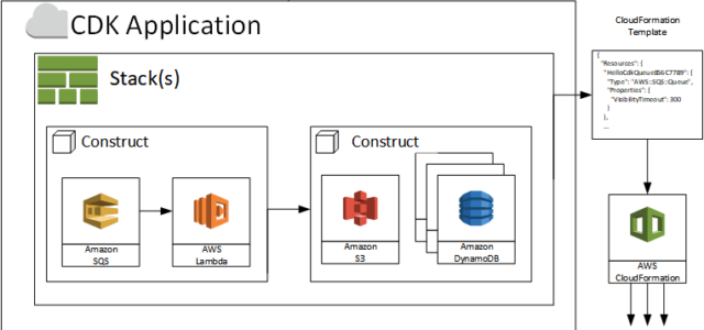 Featured Image for AWS Cloud Development Kit (CDK) – TypeScript and Python are Now Generally Available