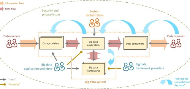 Featured Image for Everything a Data Scientist Should Know About Data Management*