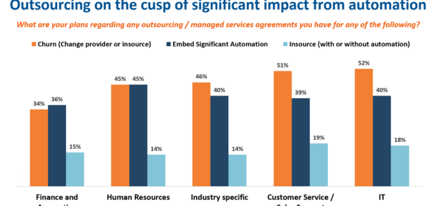 Search Result Image for 'As 47% of enterprises seek to reduce their reliance on outsourcing… we're going straight to digital – Enterprise Irregulars'