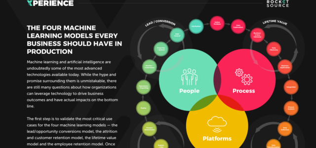 Featured Image for The 4 Machine Learning Models Imperative for Business Transformation