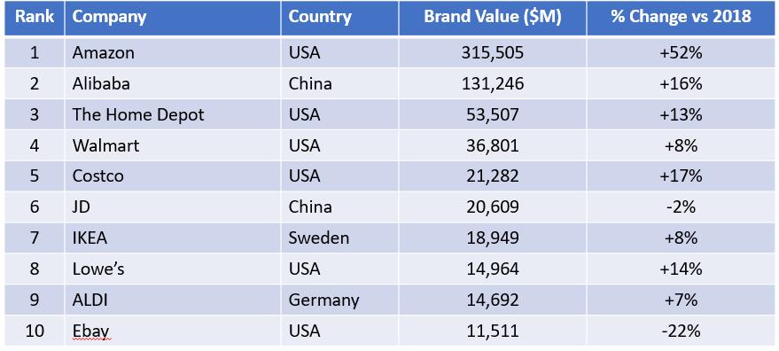 top clothing retailers 2019 top apparel retailers