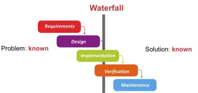 Featured Image for Steve Blank AgileFall – When Waterfall Sneaks Back IntoAgile