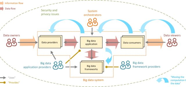 Featured Image for Everything a Data Scientist Should Know About Data Management