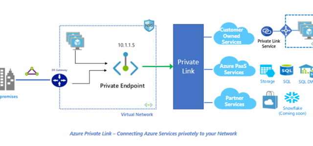 Featured Image for Announcing Azure Private Link