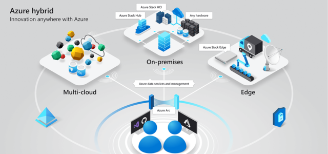 Featured Image for Azure services now run anywhere with new hybrid capabilities: Announcing Azure Arc