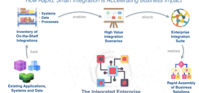 Featured Image for The art of the possible: Pervasive integration of enterprise systems and data arrives | ZDNet