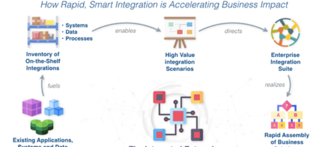 Featured Image for The art of the possible: Pervasive integration of enterprise systems and data arrives – Enterprise Irregulars