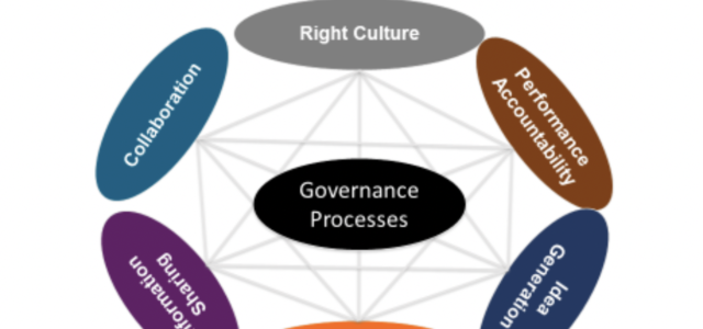 Featured Image for HR Goes Beyond Culture to Organization Reinvention