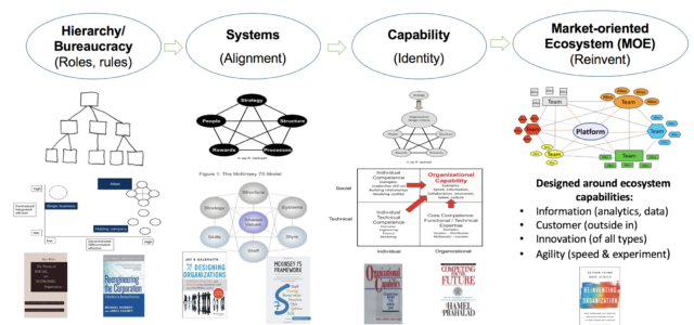 Featured Image for The emergence of the Market-Oriented Ecosystem (MOE) organization