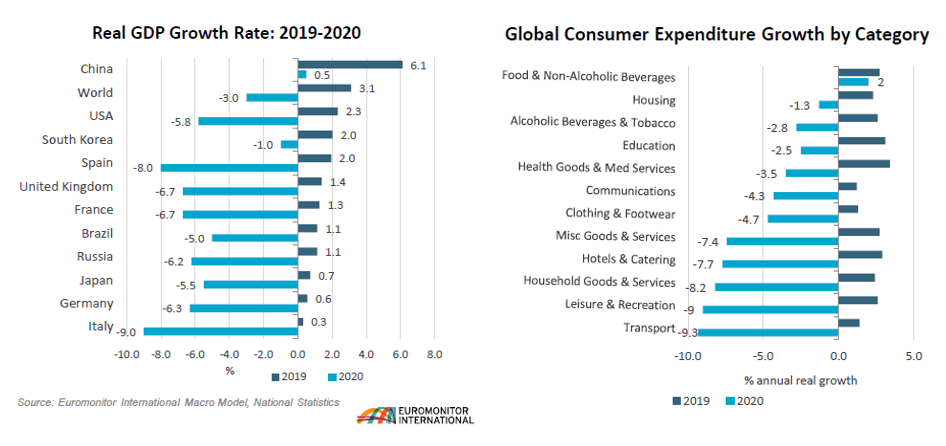 """The Challenging Post COVID-19 Economic and Retail """"New Normal"""""""