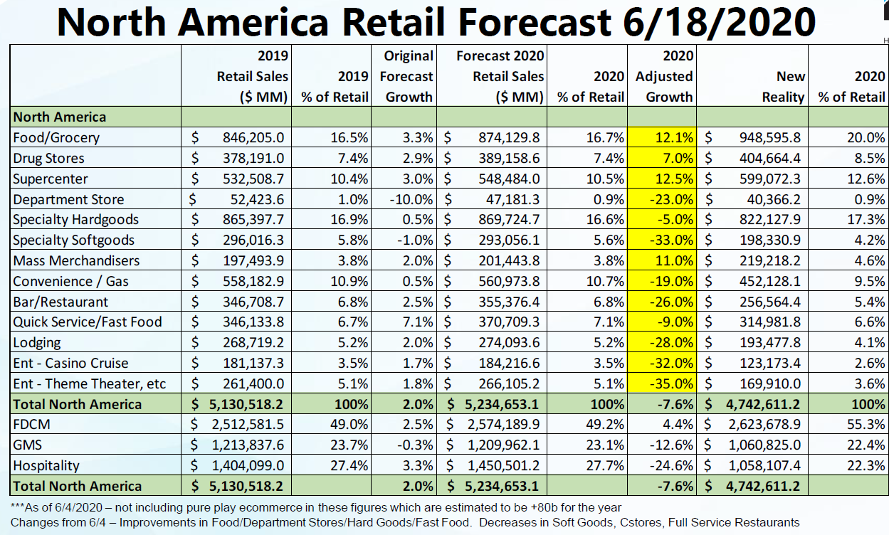 Tony Donofrio - The Latest Global Economic & Retail Growth Forecasts as We Reopen Globally - 3