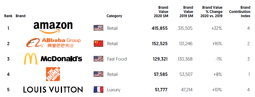 Tony Donofrio - The five most valuable global retail brands in the surreal age of COVID-19 - 1