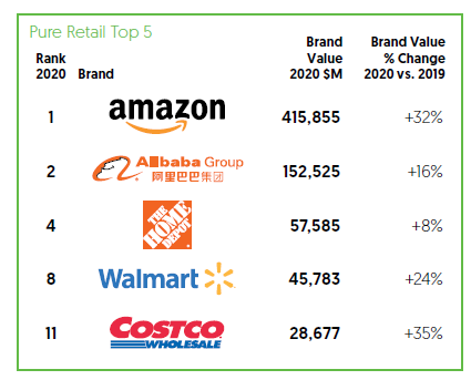 Tony-Donofrio-The-five-most-valuable-global-retail-brands-in-the-surreal-age-of-COVID-19-2