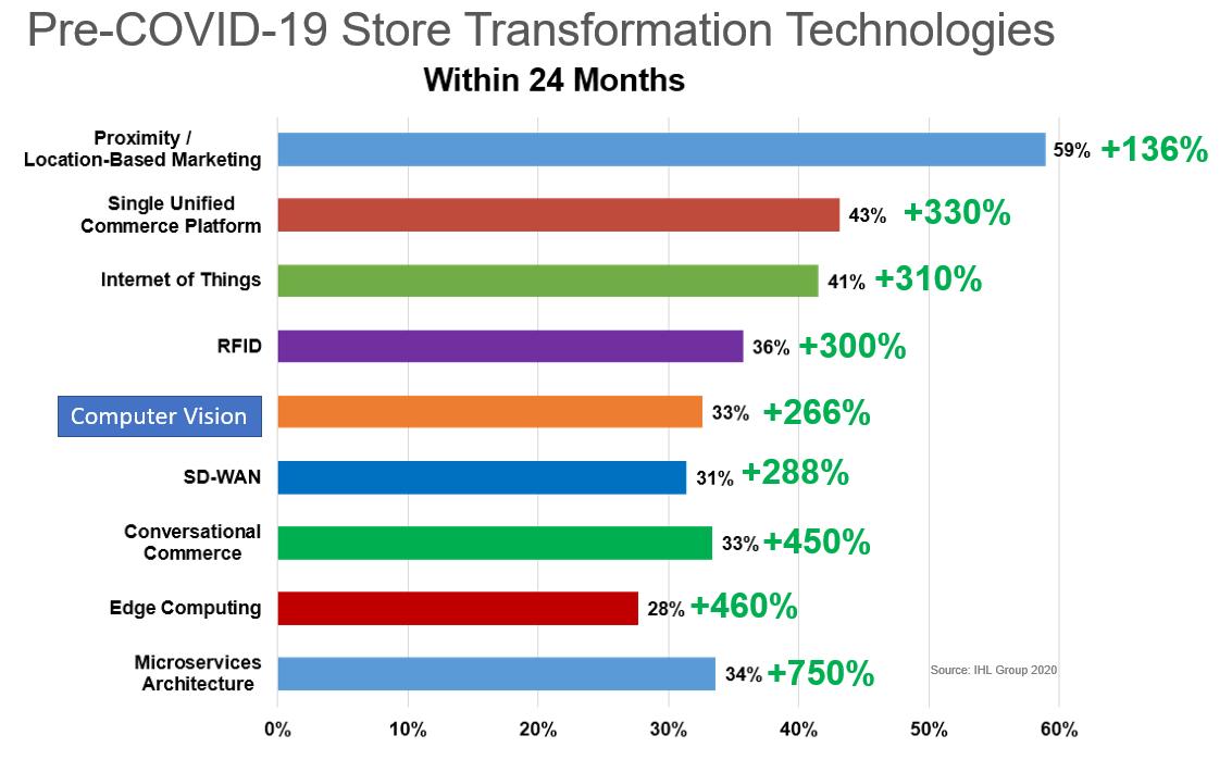 Tony Donofrio - Walmart and the Post Covid-19 Future of Retail RFID - 3