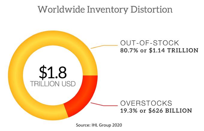 Tony Donofrio - Walmart and the Post Covid-19 Future of Retail RFID - 4