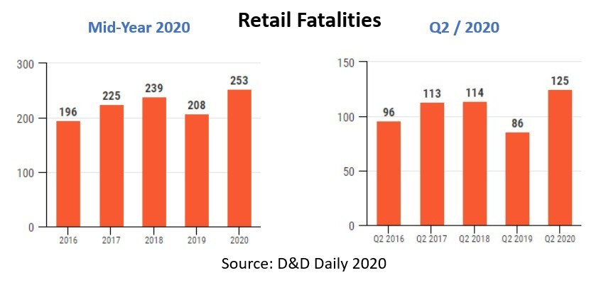 Tony Donofrio - Deadly spikes in retail violence in the continuing surreal year 2020 - 2