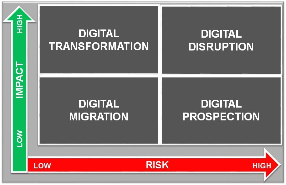 Daniele Rizzo - Innovation and risk - how to categorize Corporate IT initiatives - 2