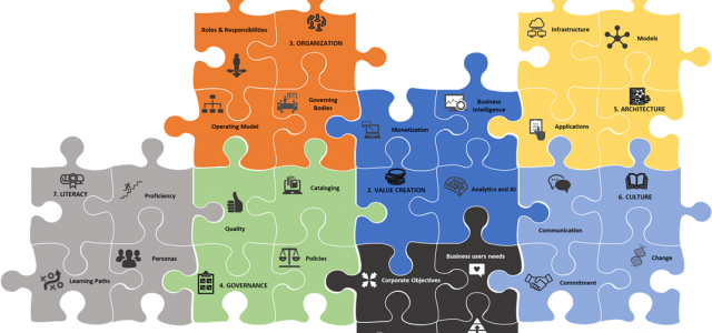 Featured Image for Data Strategy Made Simple – Episode 3 – The 7 dimensions of data strategy